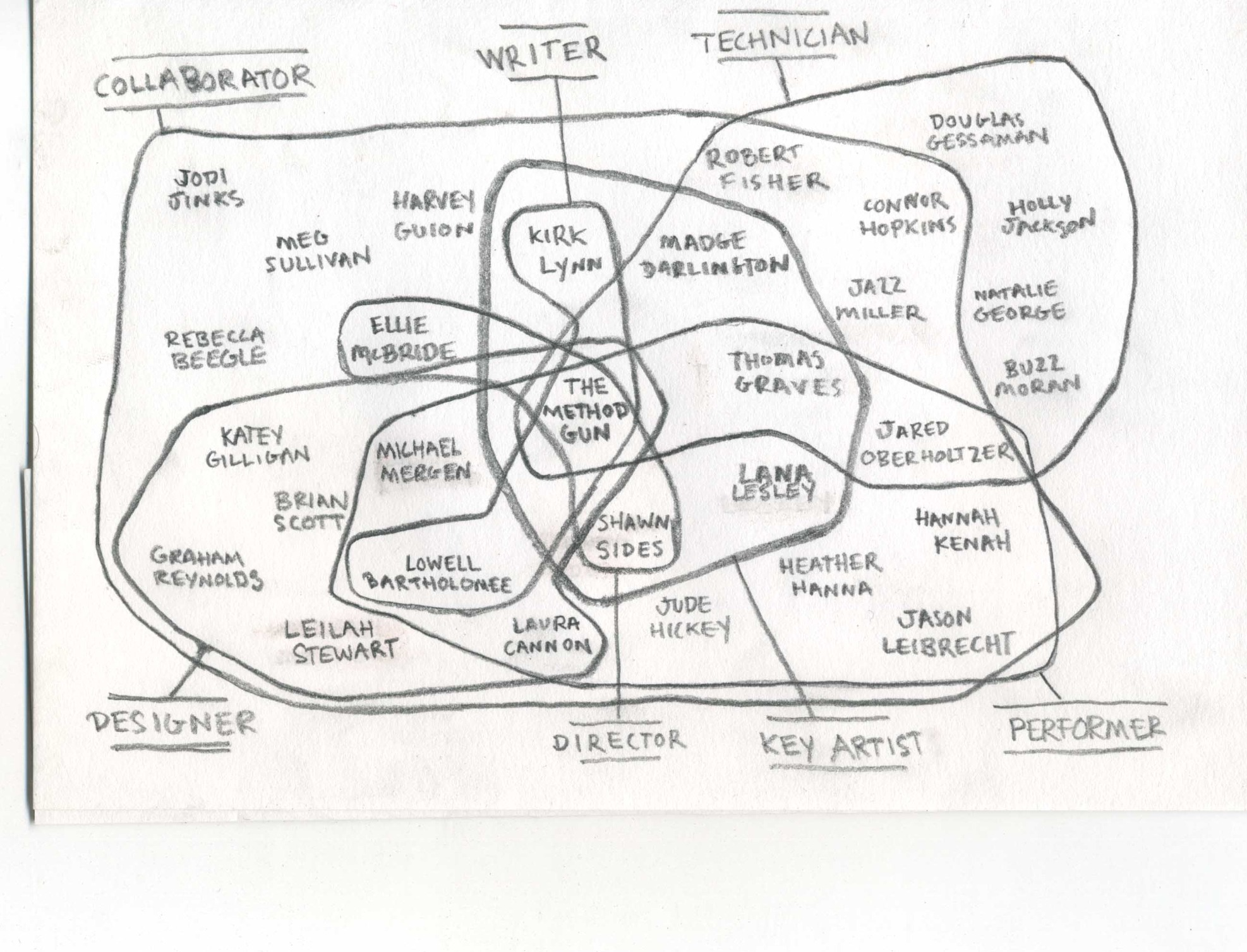 Devised theater a venn diagram pooptronica Images